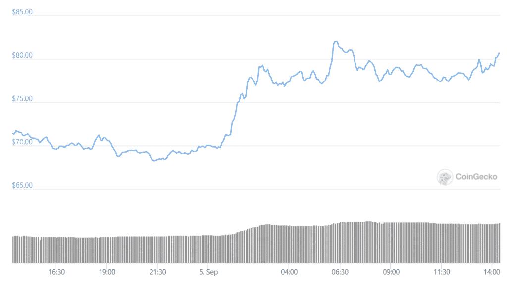 dfinity price