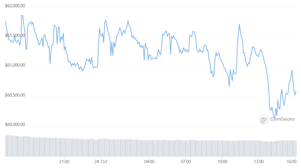 Bitcoin Retreats From ATH While ETH Outperforms: Analysis